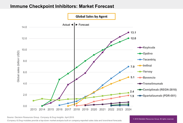 Immune Checkpoint Inhibitors: Market Forecast. Global Sales by Agent